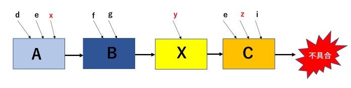 複合的な要因による不具合のメカニズム・フロー
