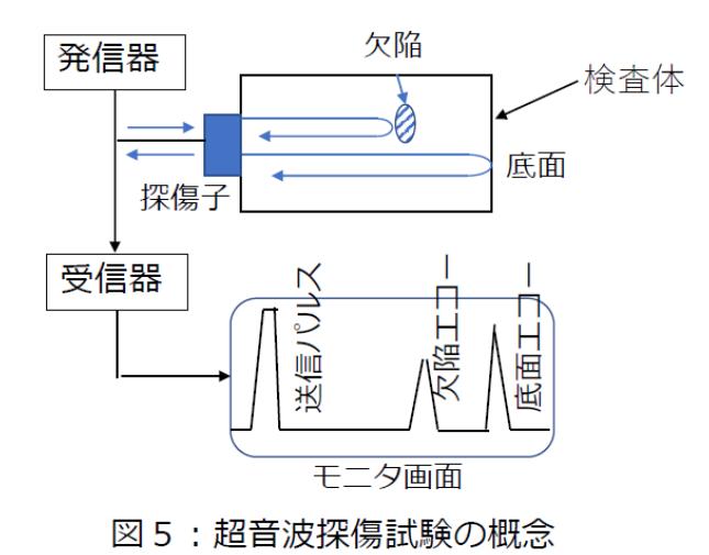 超音波探傷試験