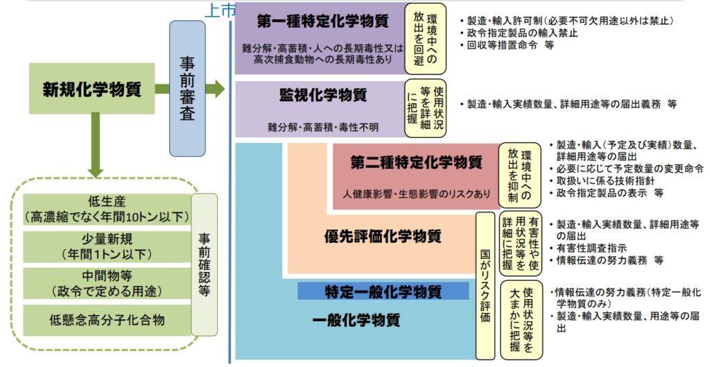 化審法の法体系(経産省資料)