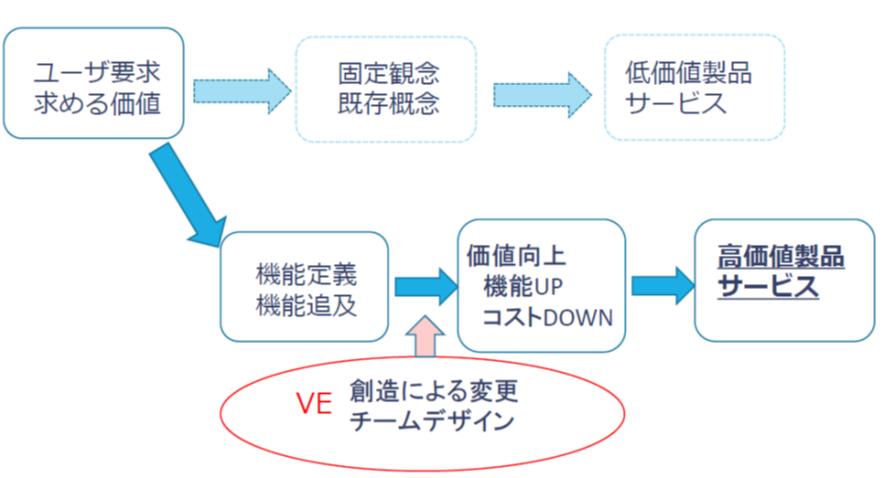 VEの基本原則