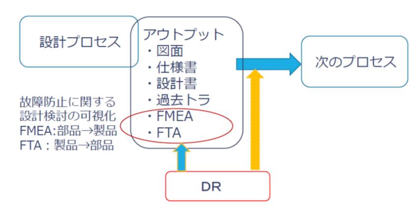 DRとFMEA,FTA