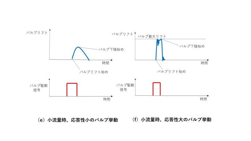 高速流量制御弁