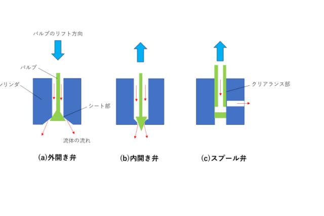 3分でわかる技術の超キホン 設計者が知っておくべきバルブの分類(方式・形状による区別)