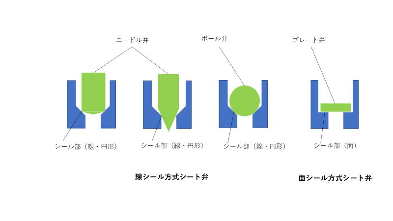 シート弁のシート形状