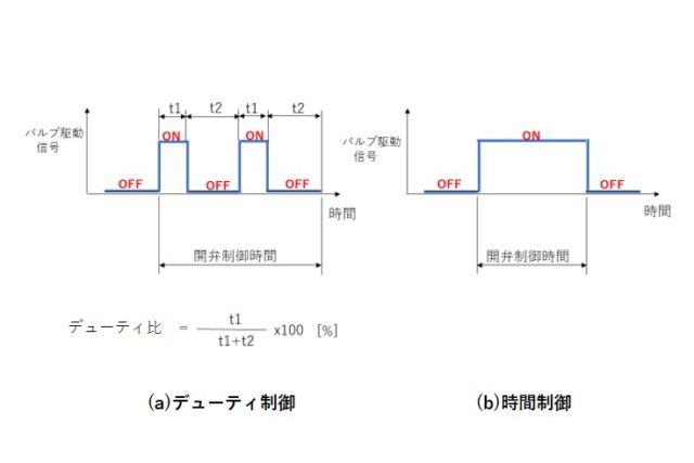 高速電磁弁の解説(デューティ制御と時間制御)