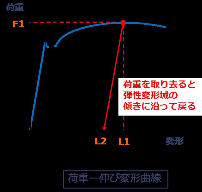 スプリングバックと伸び荷重変形曲線