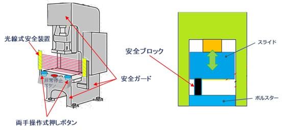 光線式安全装置の説明
