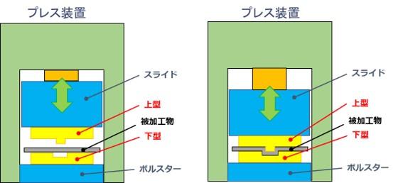 プレス装置の説明