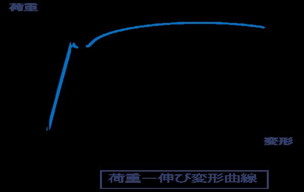 荷重伸び変形曲線と塑性変形