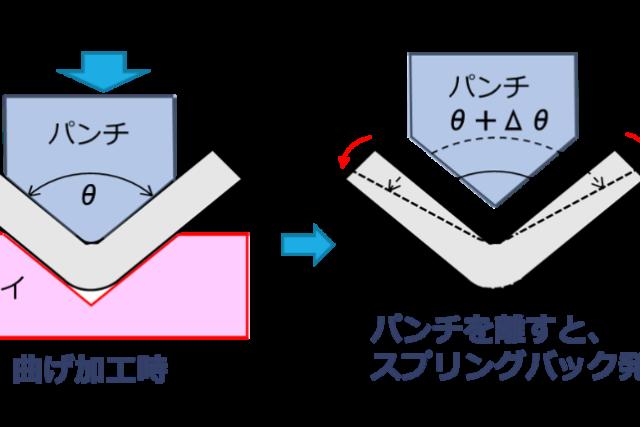 【生産技術のツボ】プレス加工の原理(塑性変形とスプリングバック)