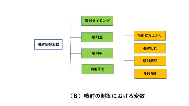 燃料噴射における基本的制御変数