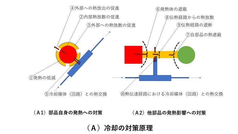 冷却の対策原理