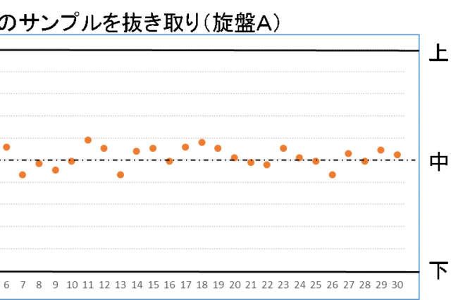 Cpkの計算(グラフA計算事例)