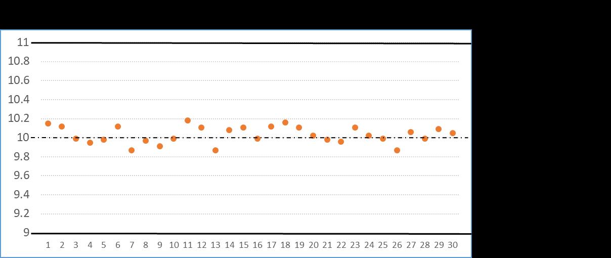 Cpの計算(グラフA計算事例)
