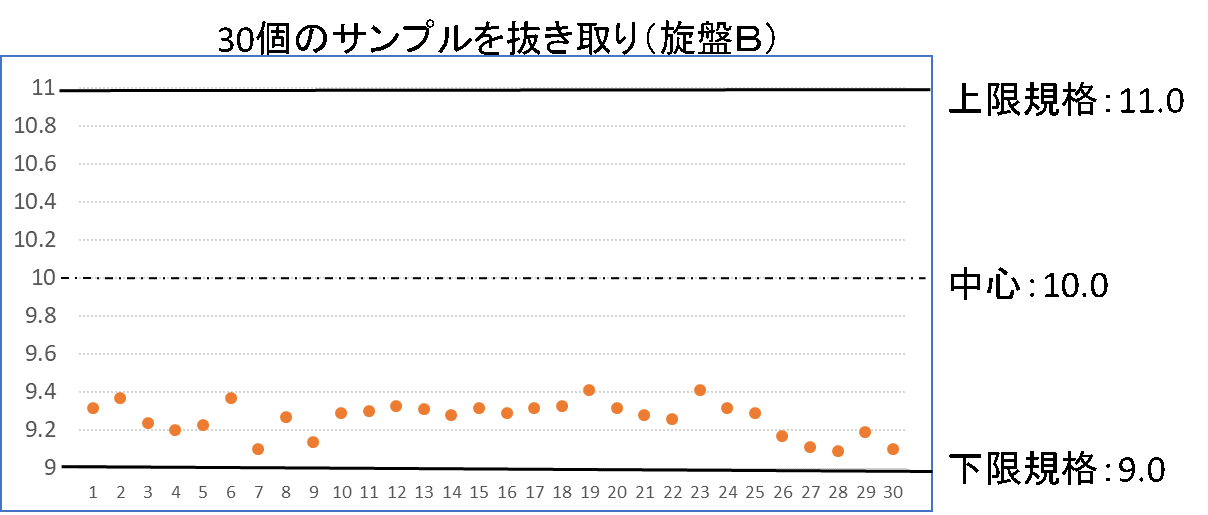 Cpkの計算(グラフB計算事例)