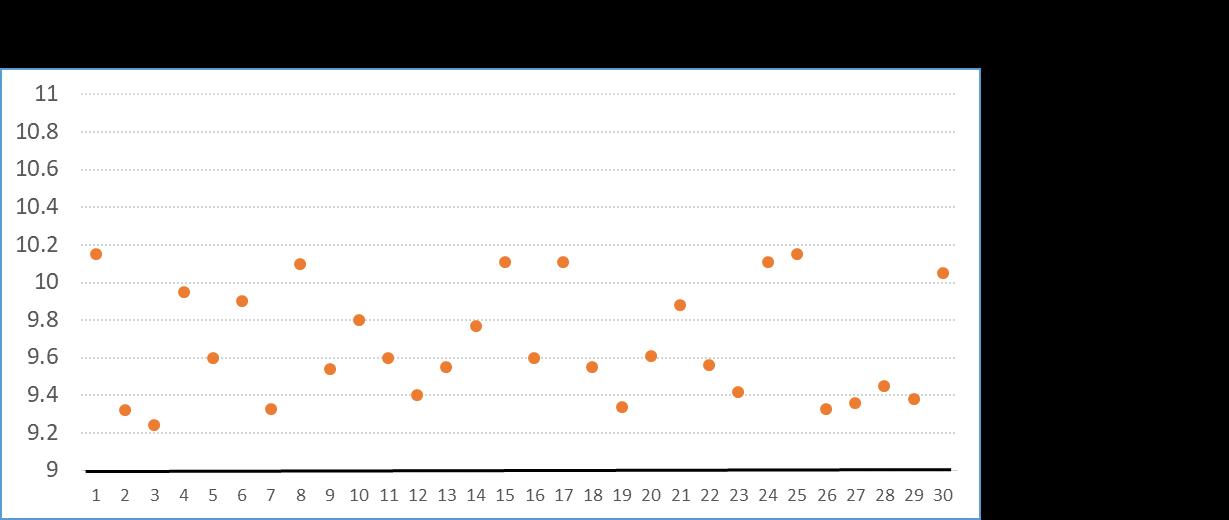 Cpの計算(グラフC計算事例)