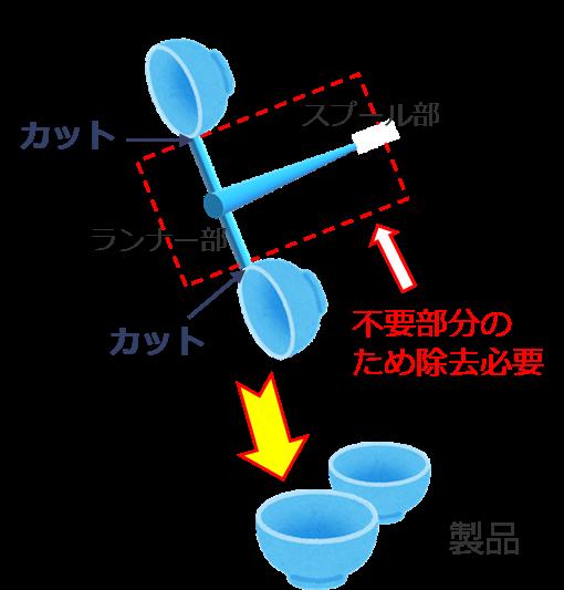 ホットランナー金型