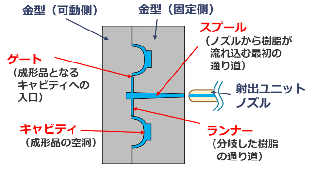 射出成形金型の構造