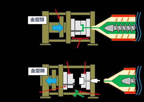 【生産技術のツボ】射出成形金型の必須基本知識を速習!(金型の構造・必要型締力・プレート数など)