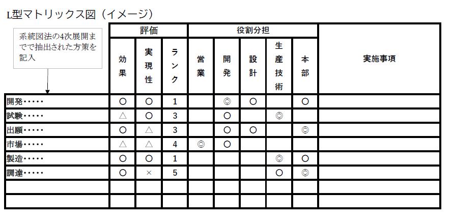 L型マトリックス図