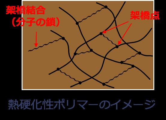 熱硬化性樹脂の分子構造