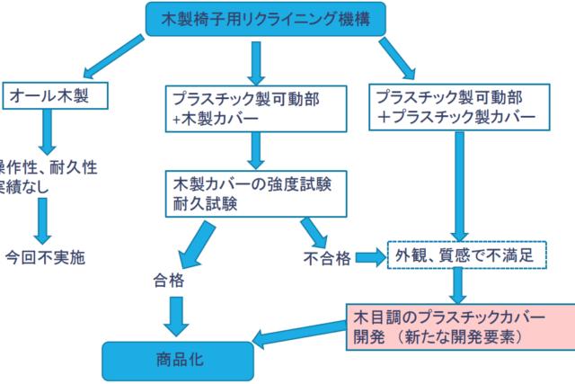新QC七つ道具の基本⑥ PDPC法とは?