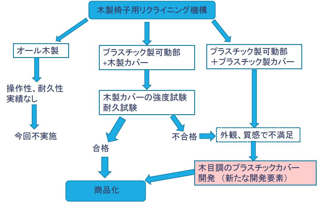 PDPC法