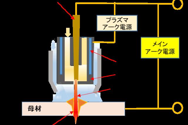 【生産技術のツボ】非溶極式アーク溶接の基本(TIG溶接とプラズマ溶接)