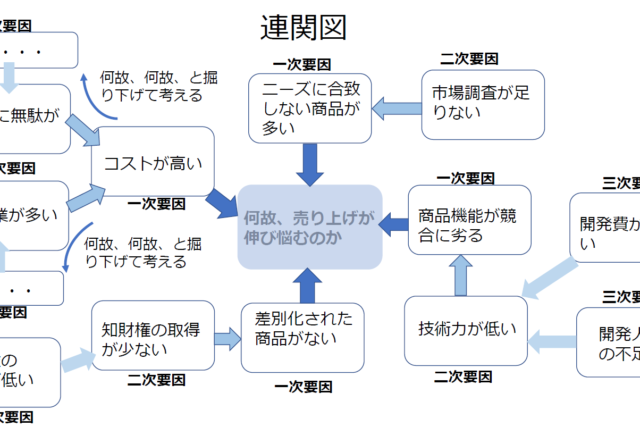 新QC七つ道具の基本② 連関図法とは?