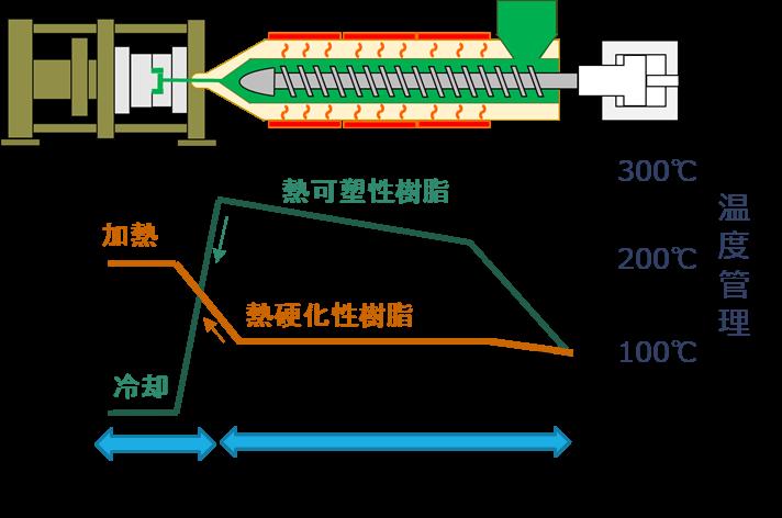 射出成形工程の温度管理(金型内温度とシリンダー内温度の例)