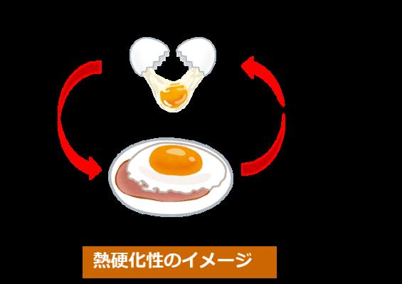 熱硬化性樹脂