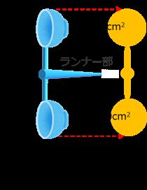 投影面積の合計