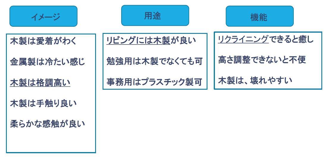 親和図法の例