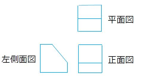 第三角法の例題の解答