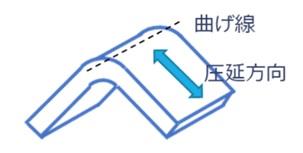 曲げ線と圧延方向