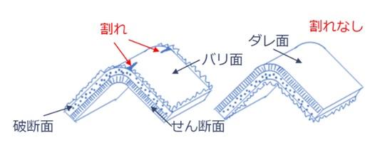応力集中の緩和(ダレ面を外側、バリ面を内側にする)