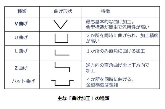 曲げ加工の種類(V曲げ、U曲げ、L曲げ、Z曲げ、ハット曲げ)