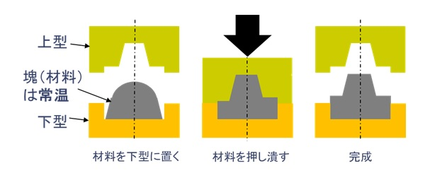 冷間鍛造の説明