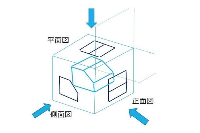 第三角法の解説