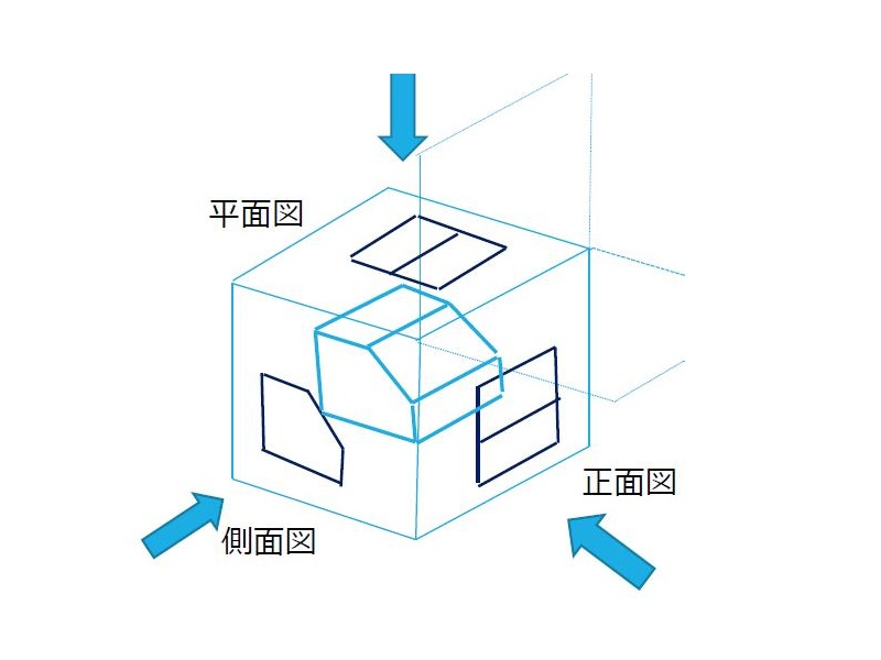 第三角法の解説1