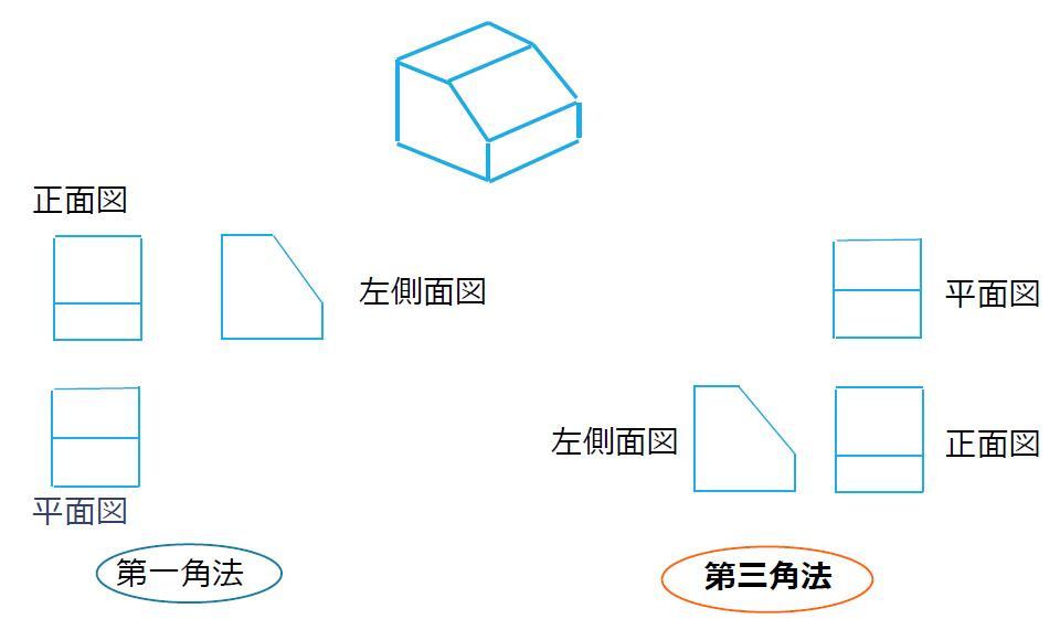 第一角法と第三角方の比較