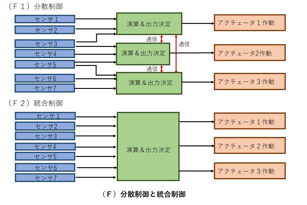 分散性と統合制御のイメージ