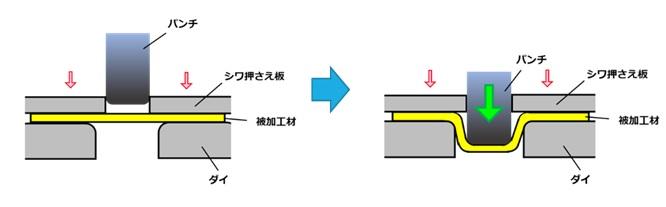 絞り加工の仕組み・メカニズム