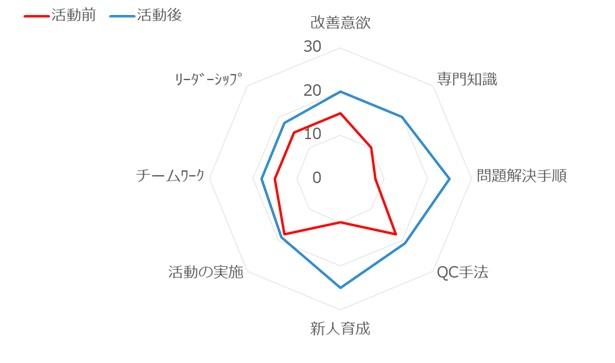 QC活動の効果確認(レーダーチャート)