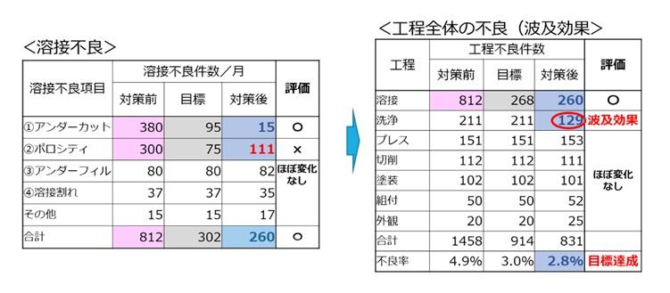 目標値と実績値の比較(目標値と実績値の比較)