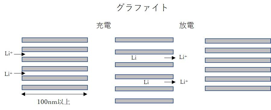 グラファイトとインターカーレーション