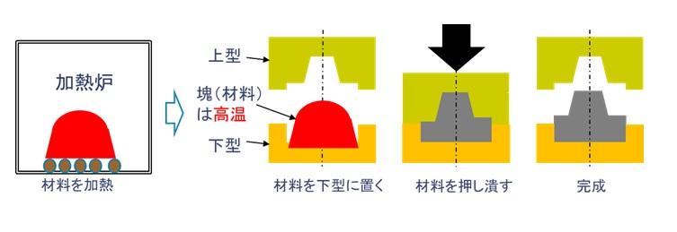 熱間鍛造の説明