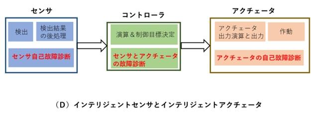 インテリジェントセンサとインテリジェントアクチュエータ