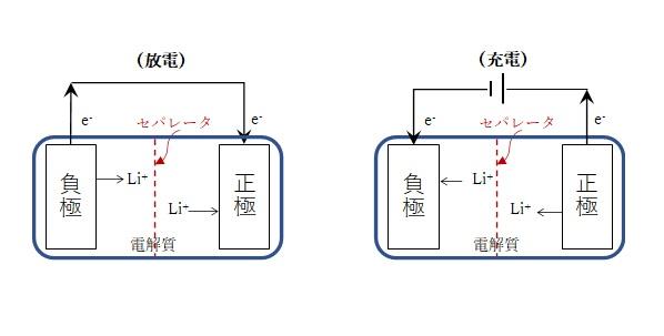 リチウムイオン電池の模式図