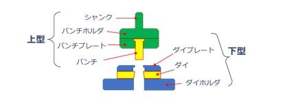 プレス装置における金型構造